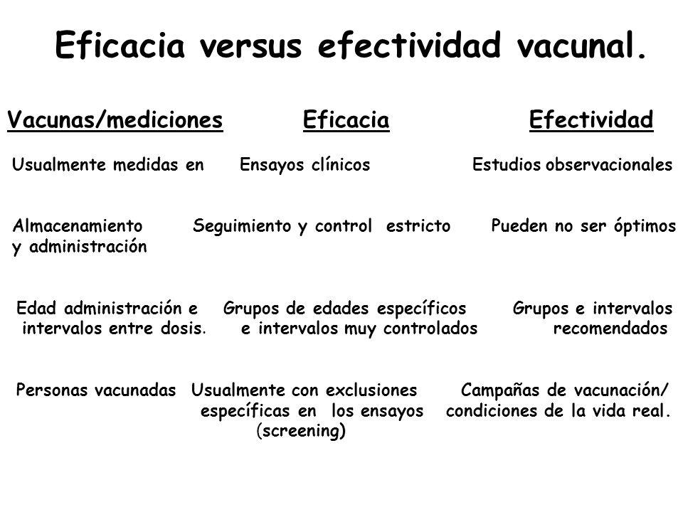 Eficacia versus efectividad vacunal.