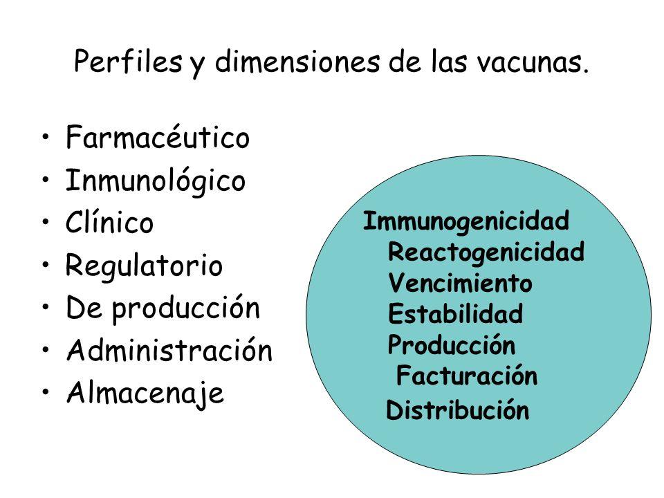 Perfiles y dimensiones de las vacunas.