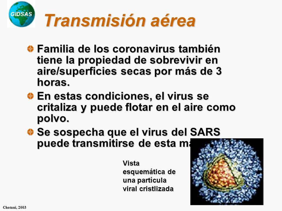 Transmisión aérea Familia de los coronavirus también tiene la propiedad de sobrevivir en aire/superficies secas por más de 3 horas.