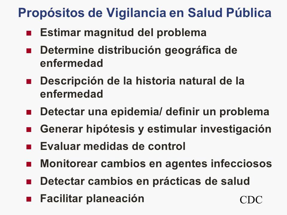 Propósitos de Vigilancia en Salud Pública