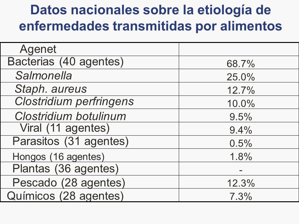 Datos nacionales sobre la etiología de enfermedades transmitidas por alimentos