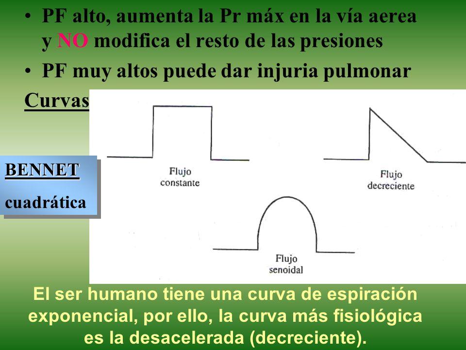 PF muy altos puede dar injuria pulmonar Curvas