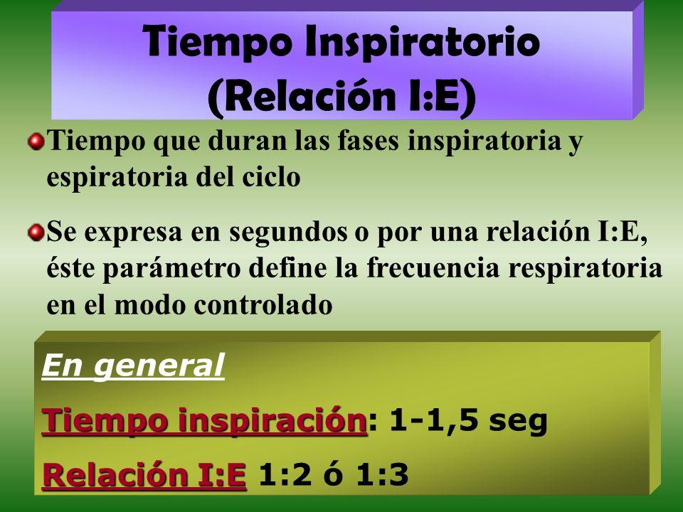 Tiempo Inspiratorio (Relación I:E)