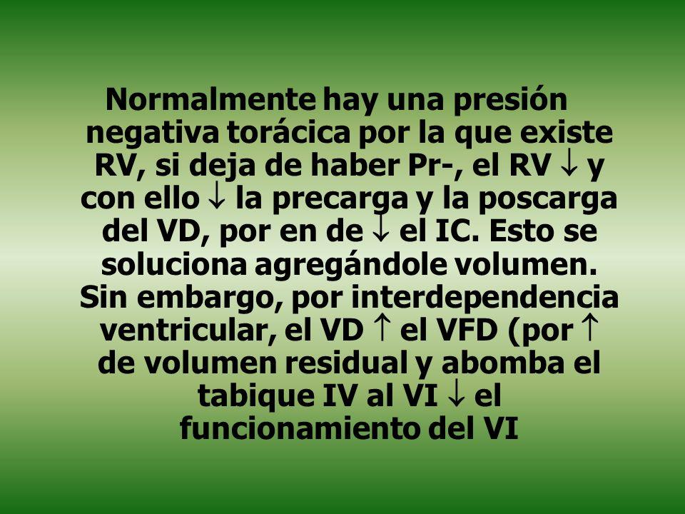 Normalmente hay una presión negativa torácica por la que existe RV, si deja de haber Pr-, el RV  y con ello  la precarga y la poscarga del VD, por en de  el IC.