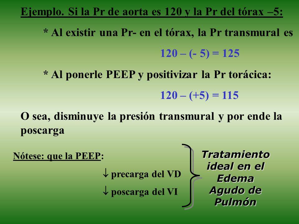 Tratamiento ideal en el Edema Agudo de Pulmón