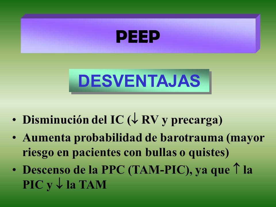 PEEP DESVENTAJAS Disminución del IC ( RV y precarga)