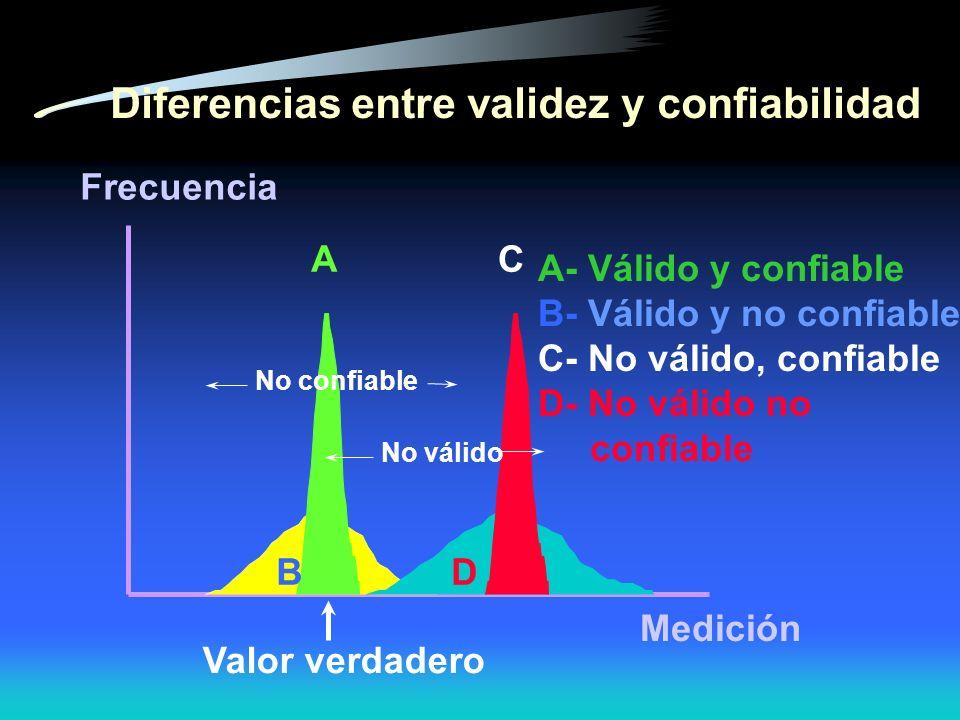 Diferencias entre validez y confiabilidad