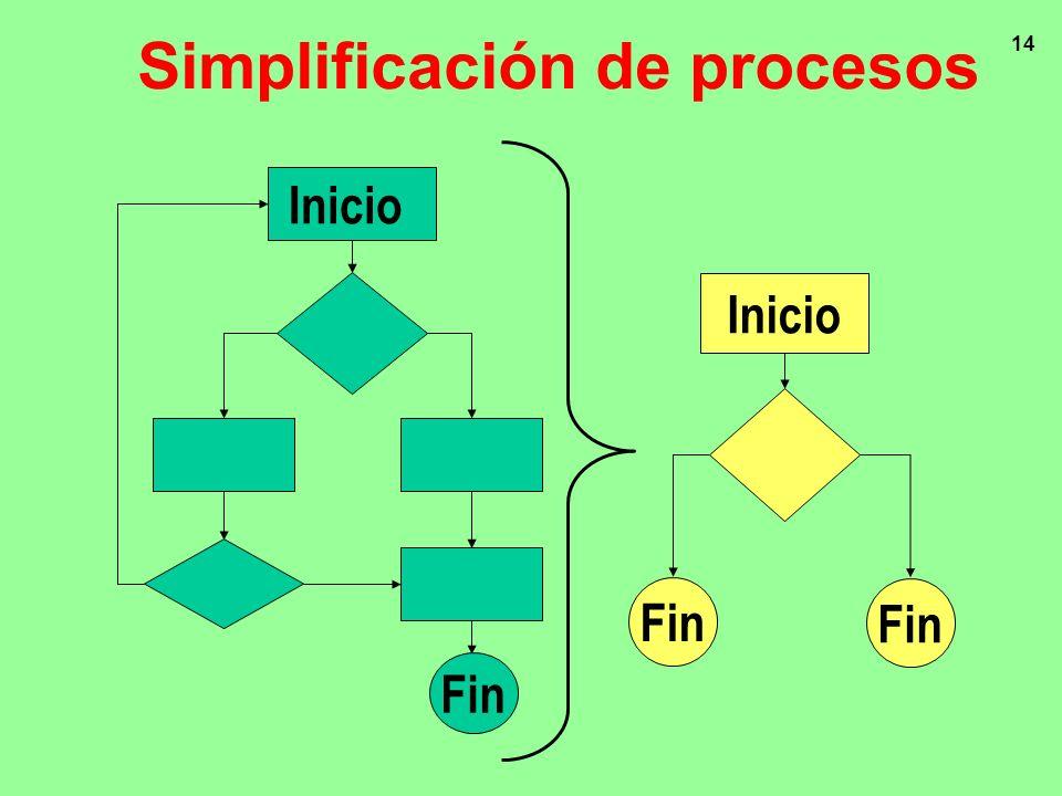 Simplificación de procesos
