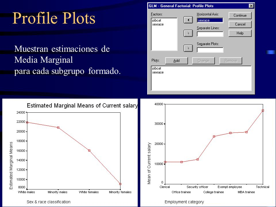 Profile Plots Muestran estimaciones de Media Marginal