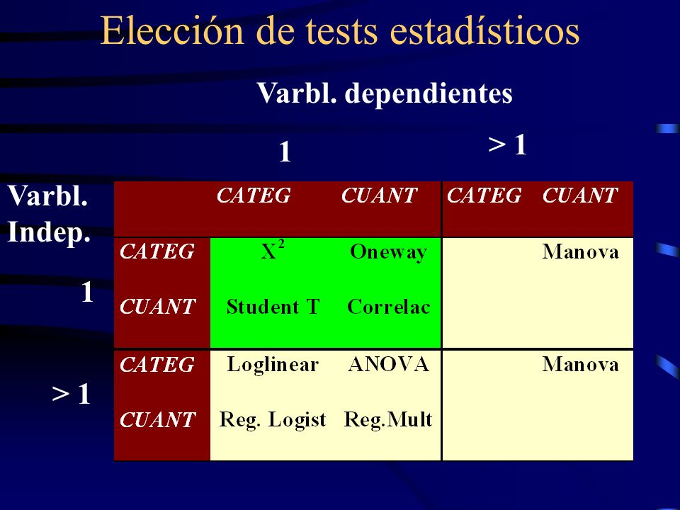 Elección de tests estadísticos