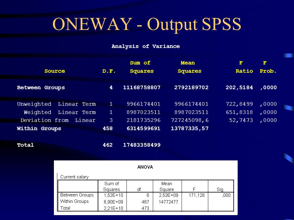 ONEWAY - Output SPSS Analysis of Variance Sum of Mean F F