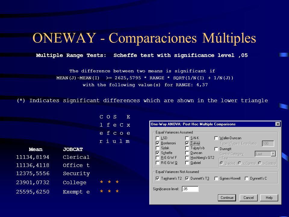 ONEWAY - Comparaciones Múltiples
