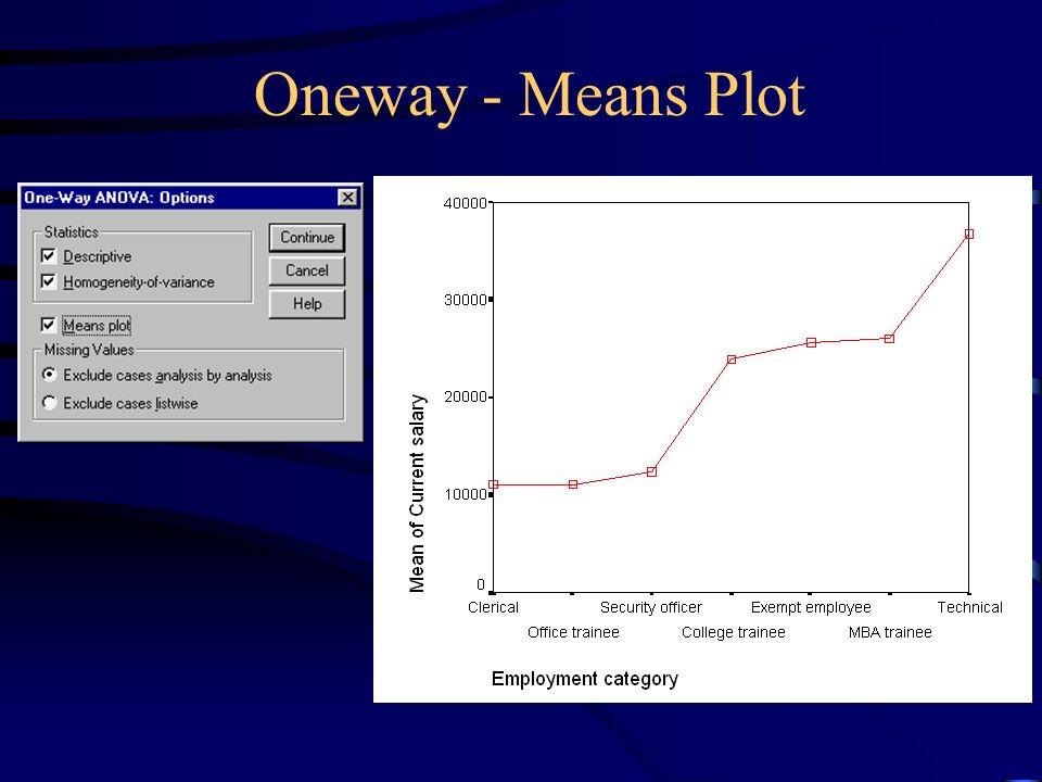 Oneway - Means Plot