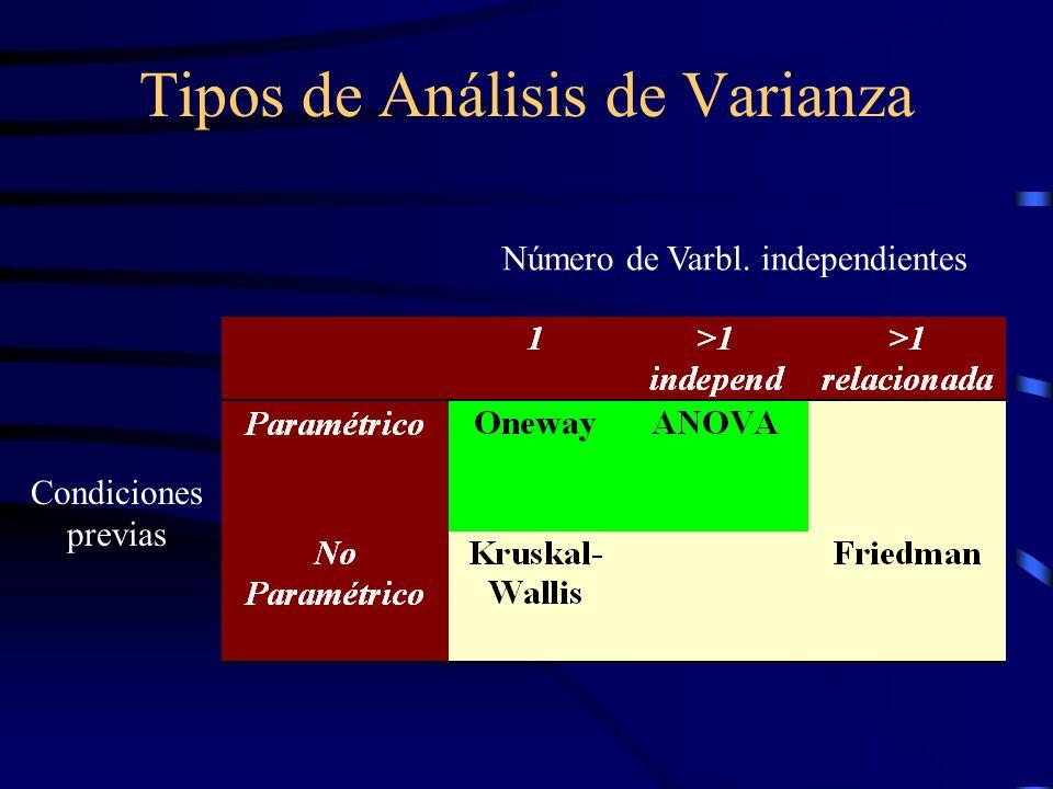 Tipos de Análisis de Varianza