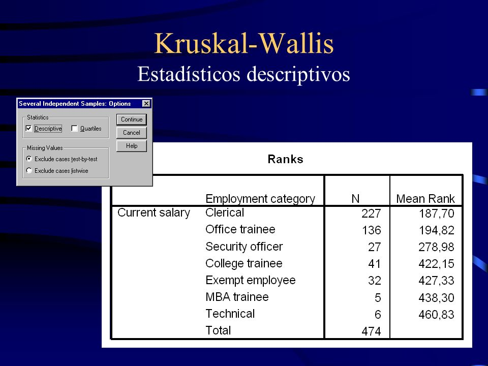 Kruskal-Wallis Estadísticos descriptivos