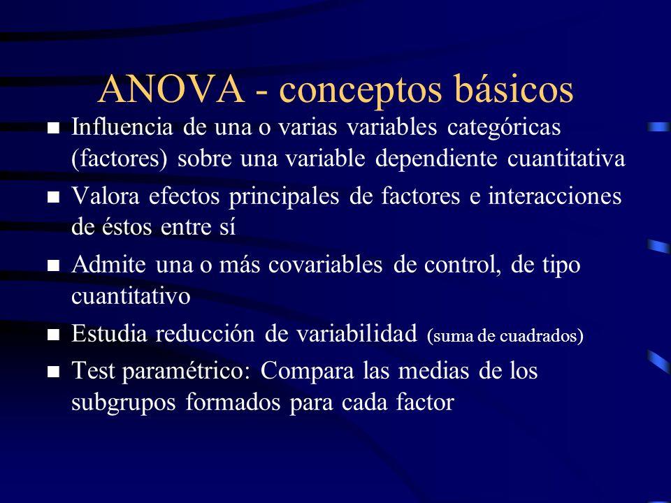 ANOVA - conceptos básicos