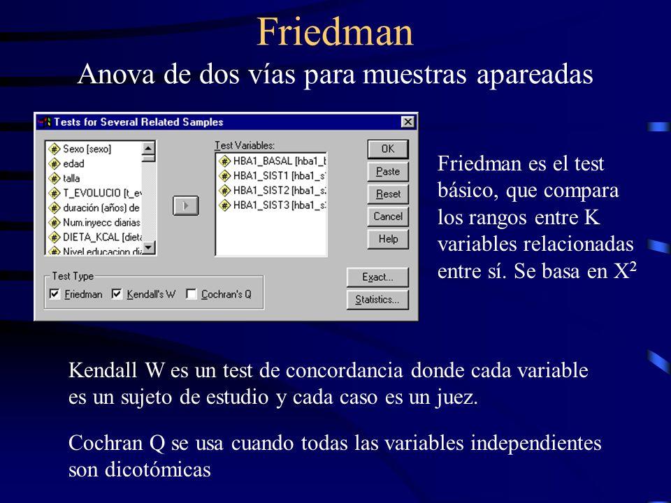 Friedman Anova de dos vías para muestras apareadas