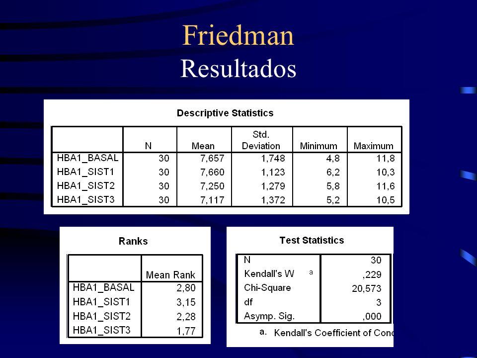 Friedman Resultados