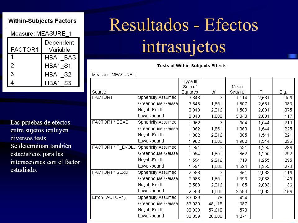 Resultados - Efectos intrasujetos