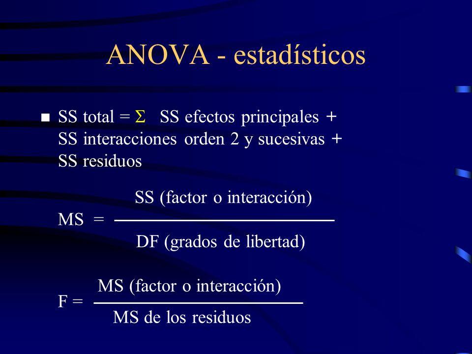 ANOVA - estadísticos MS (factor o interacción) F = MS de los residuos