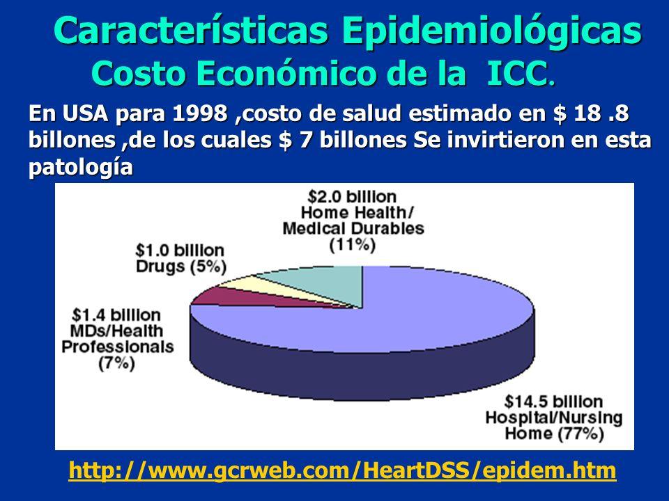 Costo Económico de la ICC.