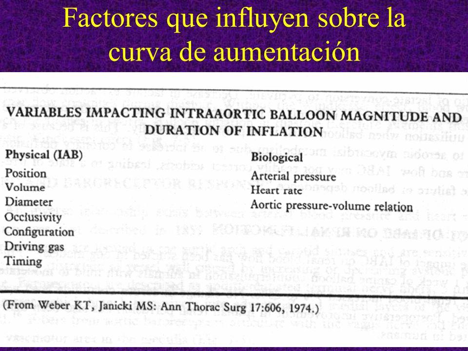 Factores que influyen sobre la curva de aumentación