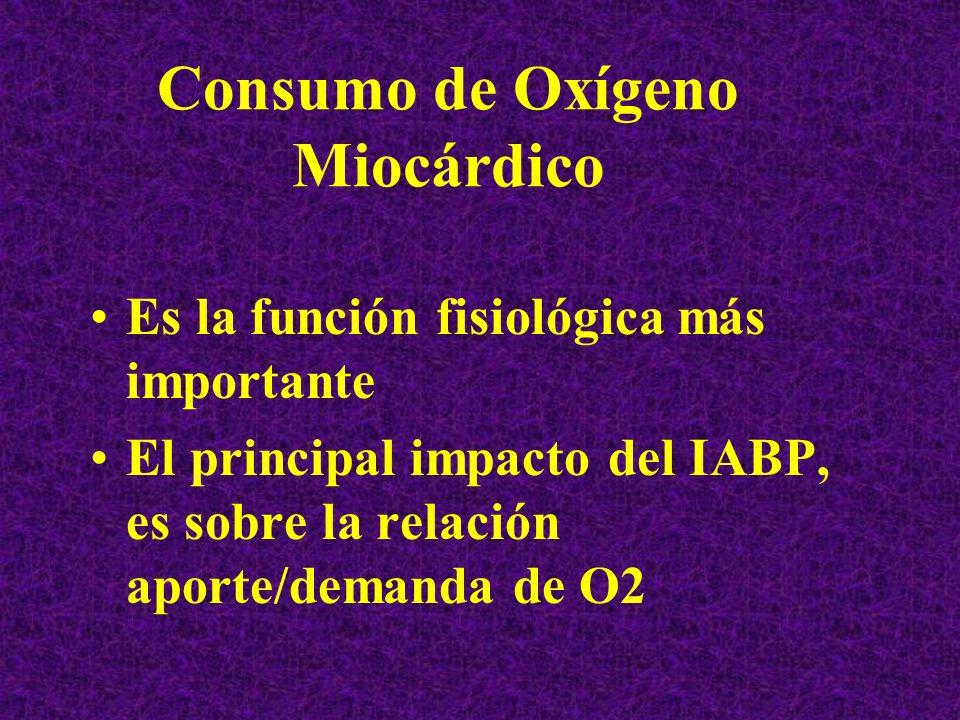 Consumo de Oxígeno Miocárdico