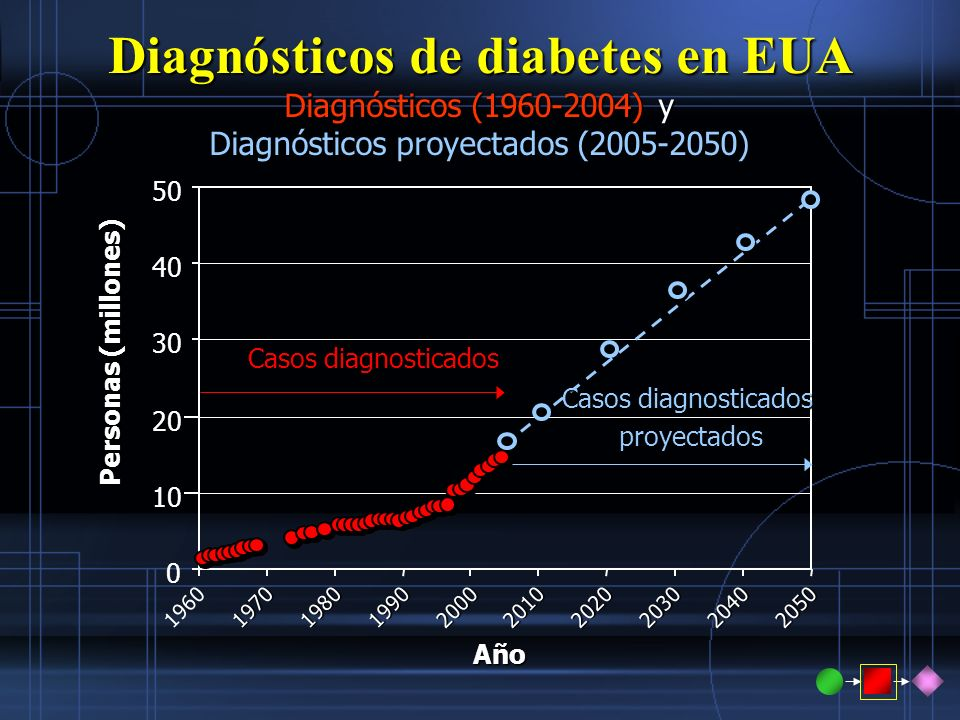Diagnósticos de diabetes en EUA