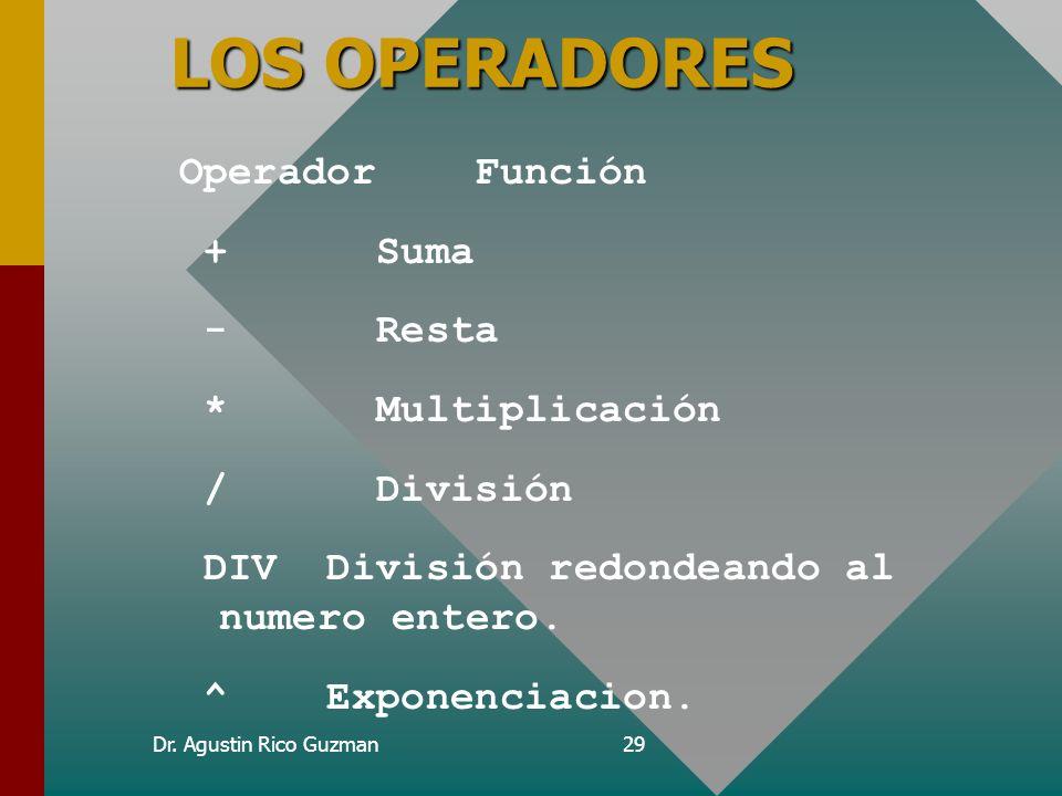 LOS OPERADORES Operador Función + Suma - Resta * Multiplicación