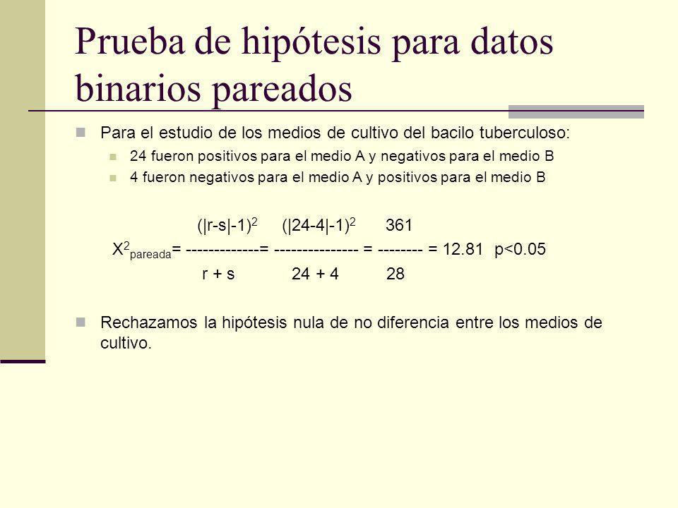 Prueba de hipótesis para datos binarios pareados