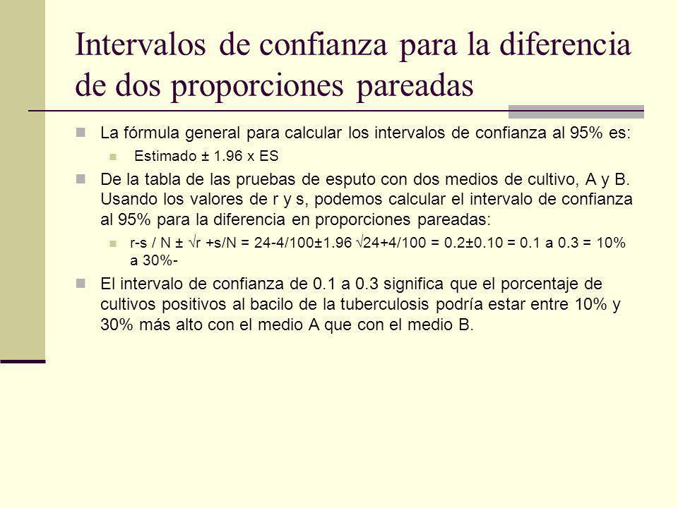 Intervalos de confianza para la diferencia de dos proporciones pareadas