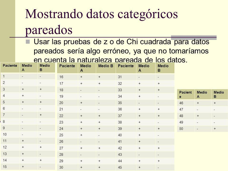 Mostrando datos categóricos pareados