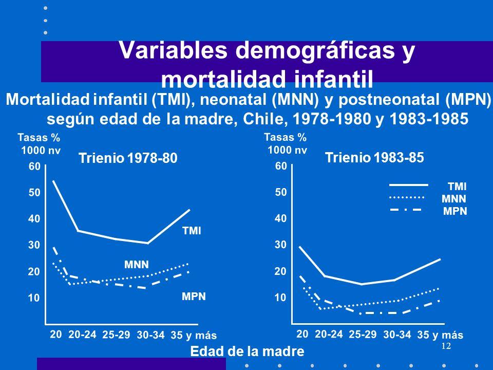 Variables demográficas y mortalidad infantil