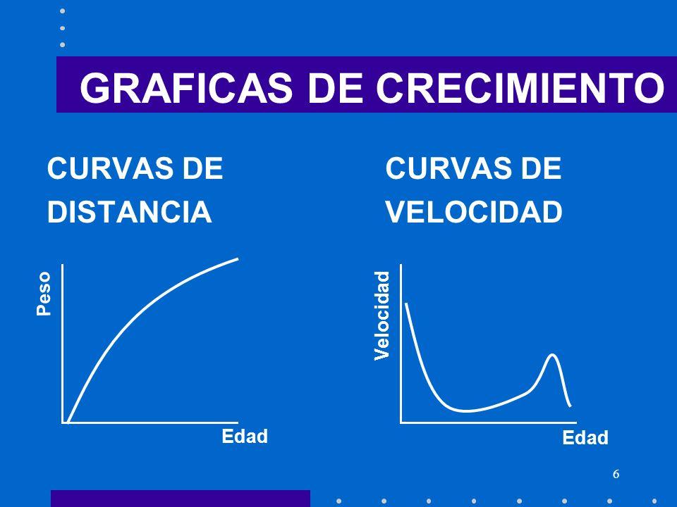 GRAFICAS DE CRECIMIENTO