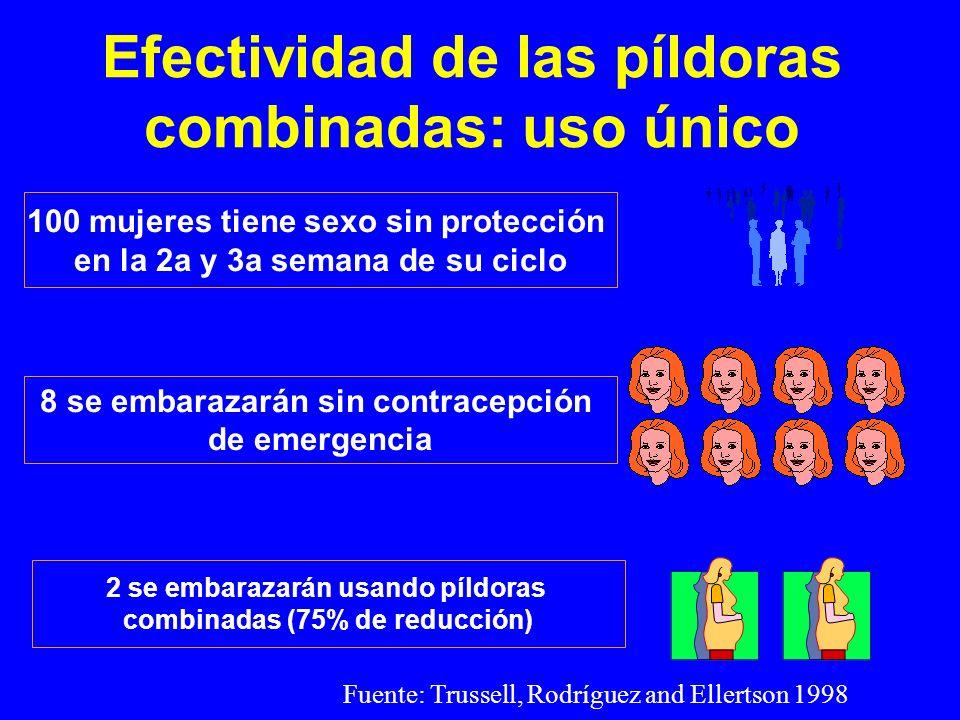 Efectividad de las píldoras combinadas: uso único