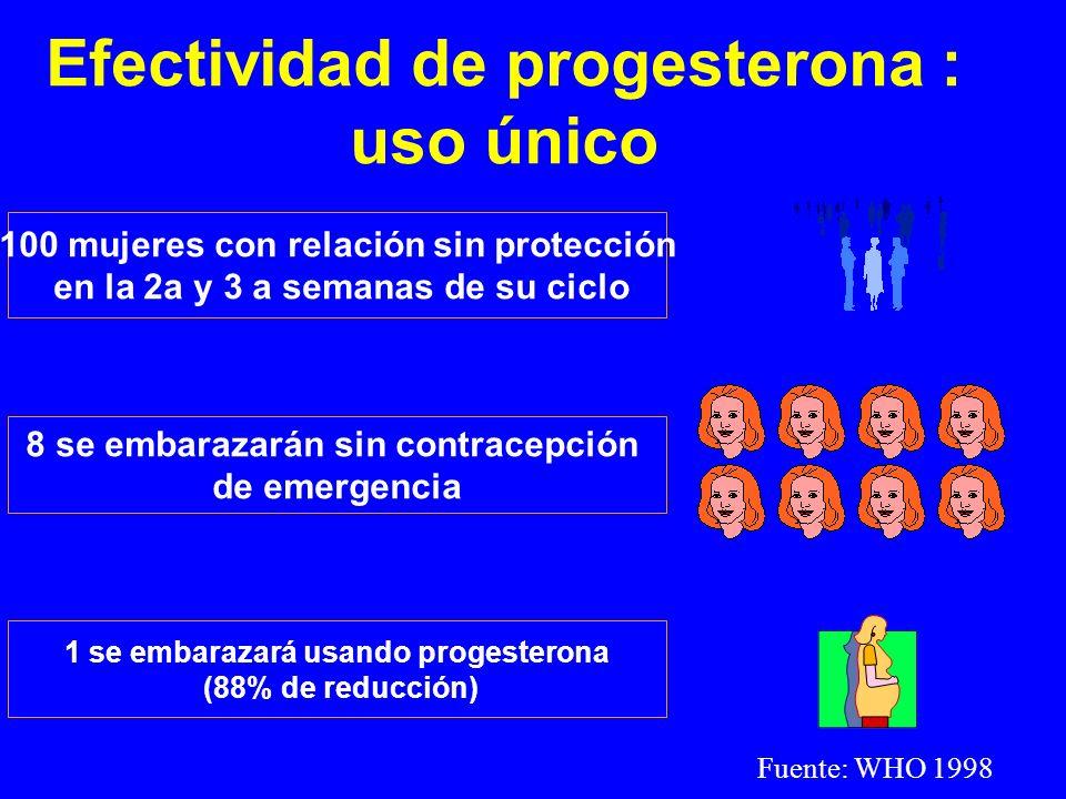 Efectividad de progesterona : uso único