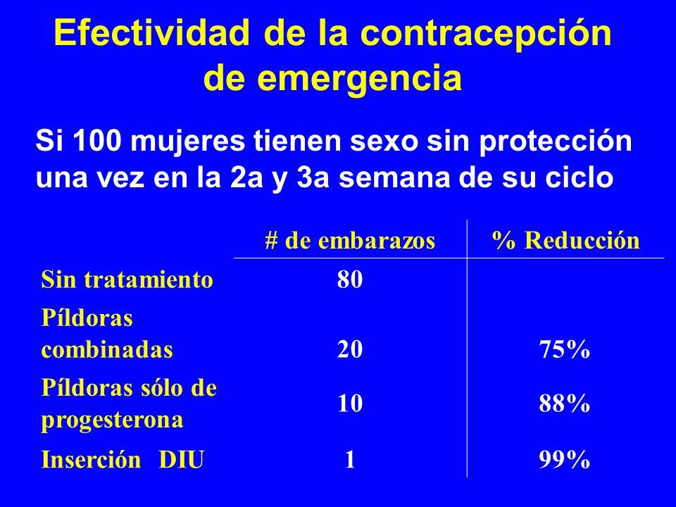 Efectividad de la contracepción de emergencia