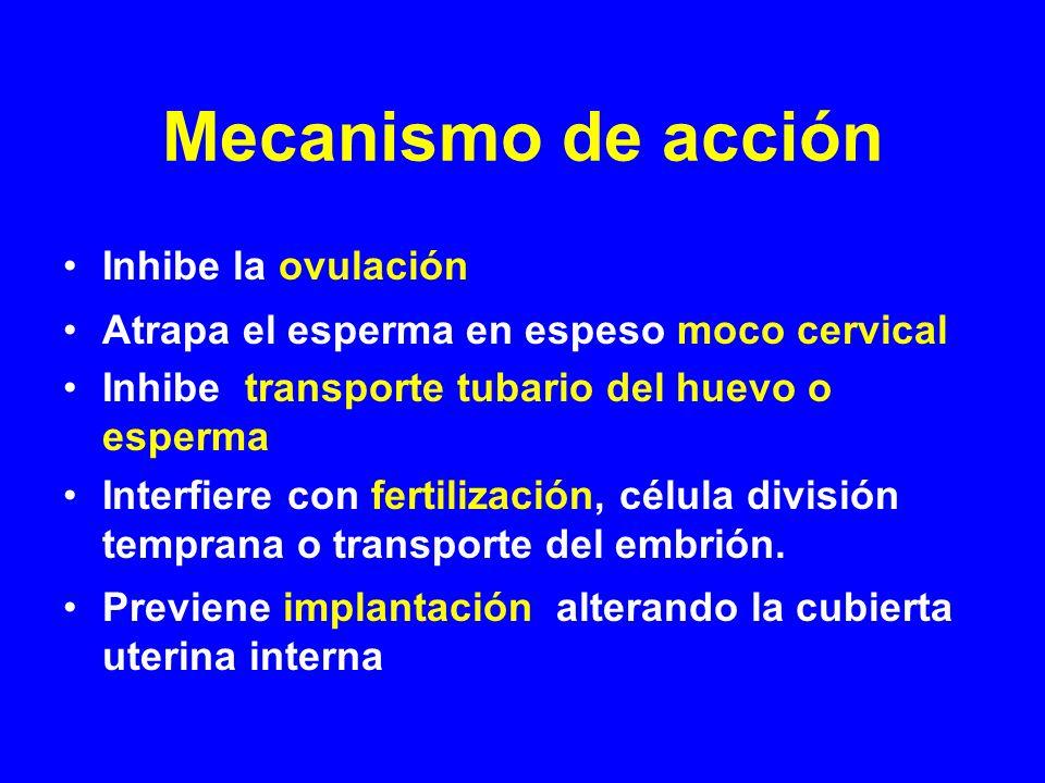 Mecanismo de acción Inhibe la ovulación