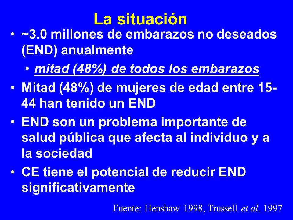La situación ~3.0 millones de embarazos no deseados (END) anualmente