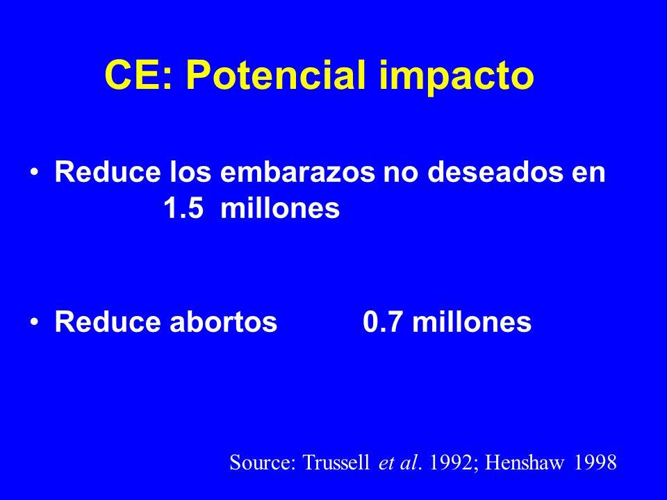 CE: Potencial impacto Reduce los embarazos no deseados en 1.5 millones