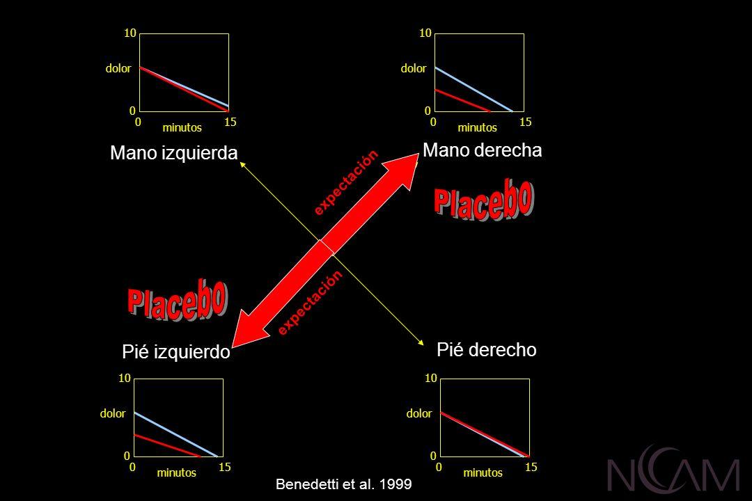 Placebo Placebo Mano derecha Mano izquierda Pié derecho Pié izquierdo