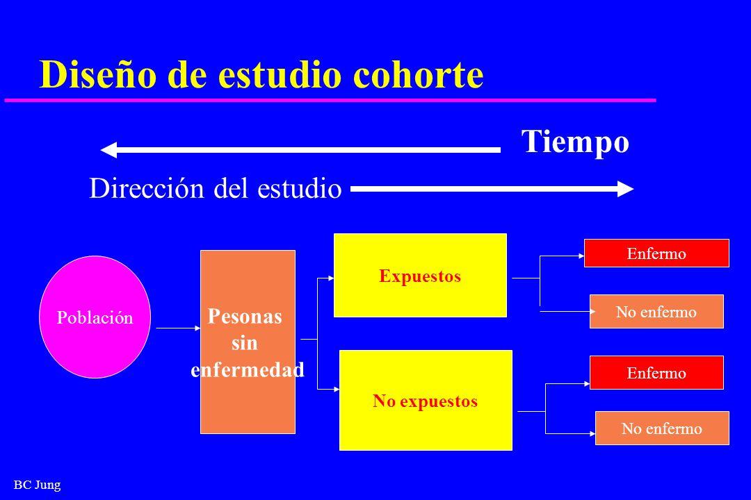 Diseño de estudio cohorte