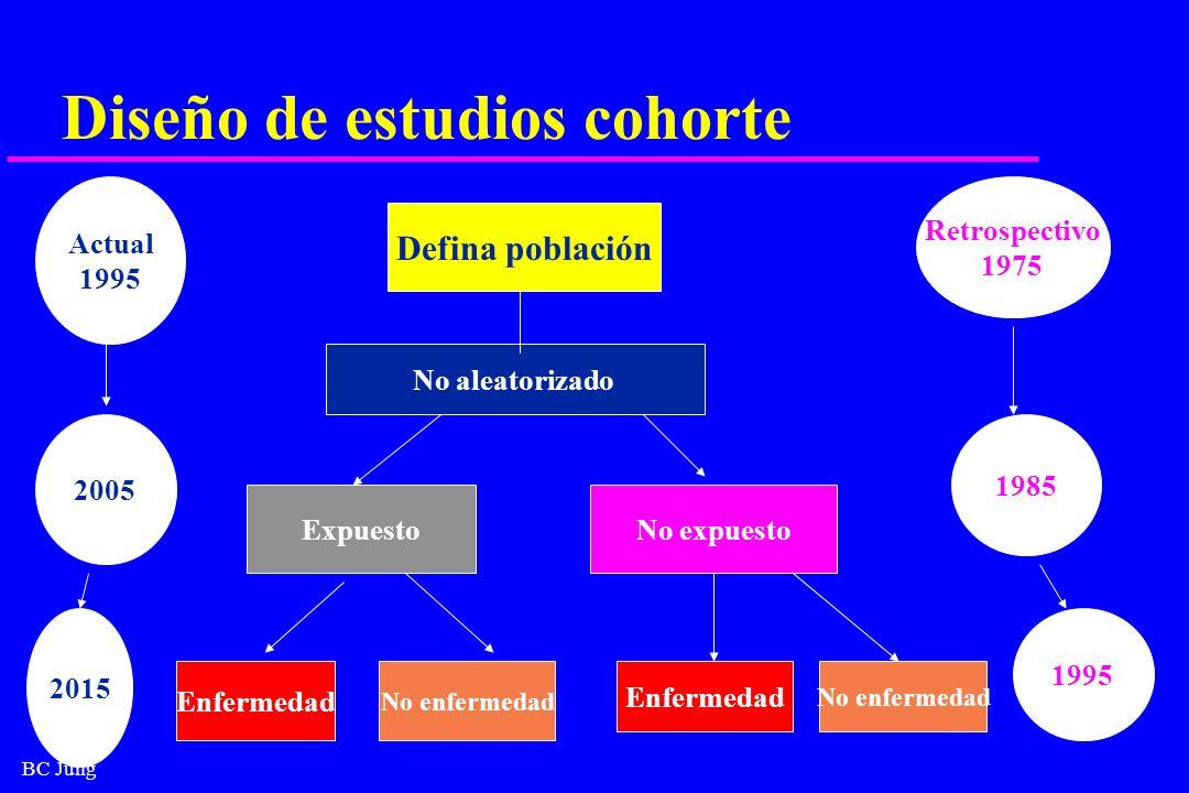 Diseño de estudios cohorte