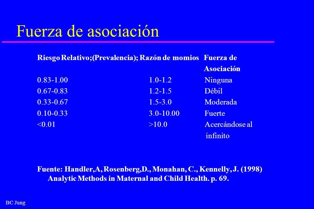 Fuerza de asociaciónRiesgo Relativo;(Prevalencia); Razón de momios Fuerza de. Asociación. 0.83-1.00 1.0-1.2 Ninguna.