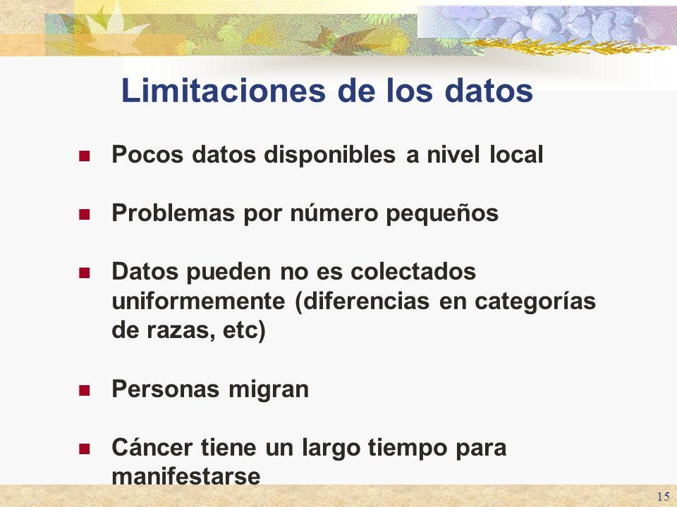 Limitaciones de los datos