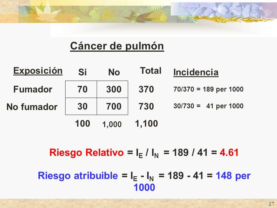 Cáncer de pulmón Riesgo Relativo = IE / IN = 189 / 41 = 4.61