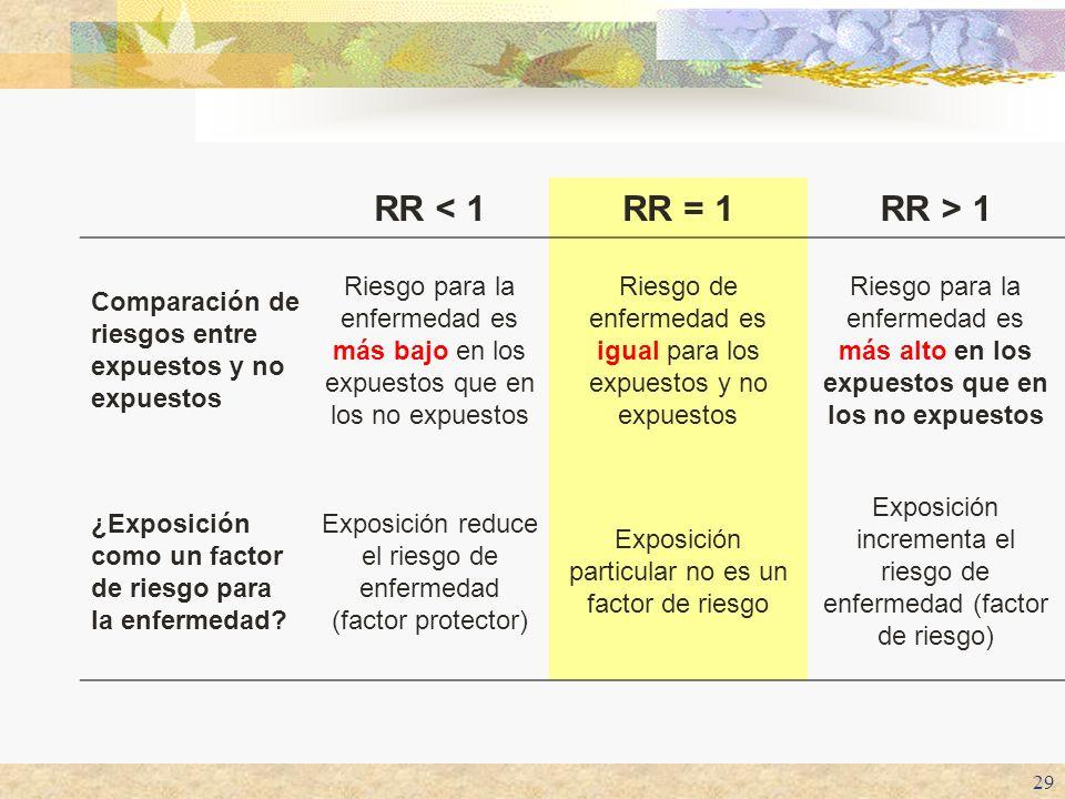 RR < 1 RR = 1. RR > 1. Comparación de riesgos entre expuestos y no expuestos.