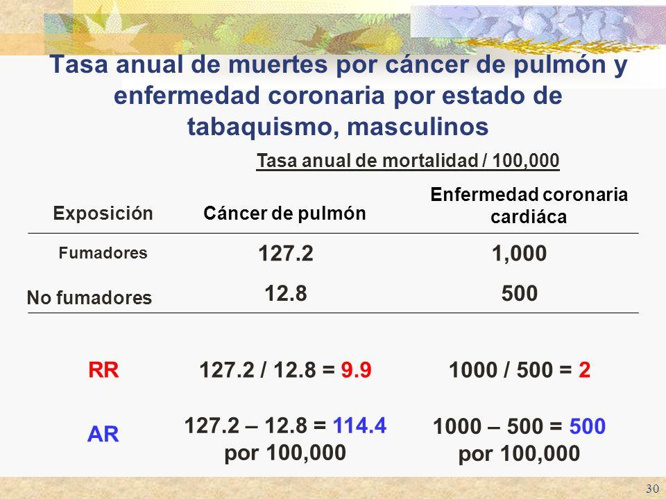 Tasa anual de mortalidad / 100,000 Enfermedad coronaria cardiáca