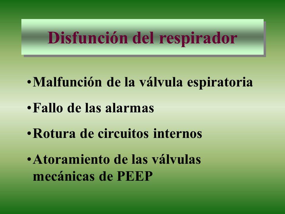 Disfunción del respirador