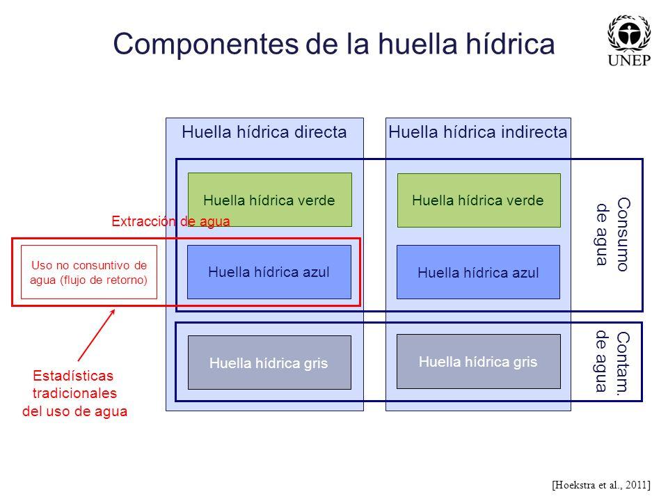 Componentes de la huella hídrica
